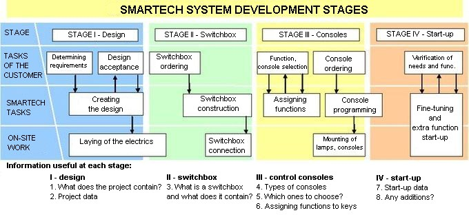 SMARTech system development stages