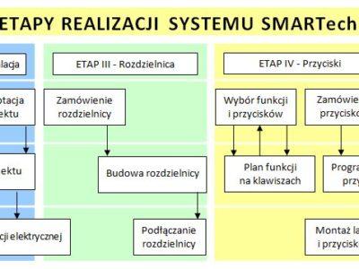 Etapy realizacji systemu SMARTech