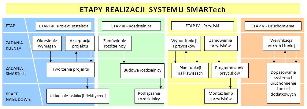 Zobacz Etapy realizacji systemu SMARTech - inteligentny dom etapy realizacji systemu