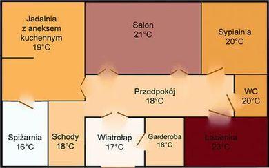 Sterowanie ogrzewaniem i klimatyzacją