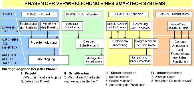 Zobacz Phasen der Verwirklichung eines SMARTech-Systems - etapy realizacji de