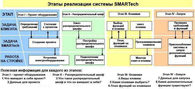 Zobacz Этапы реализации системы SMARTech - etapy realizacji ru