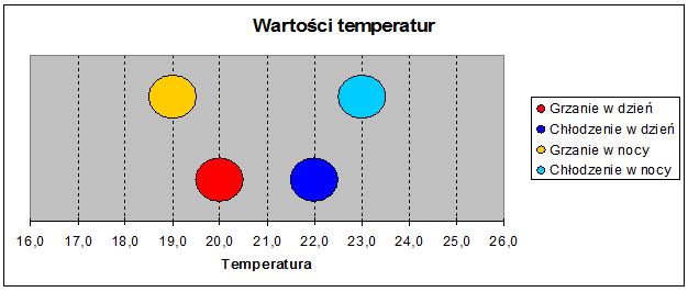 Zobacz Inteligentne sterowanie ogrzewaniem nadmuchowym - warosci temperatur