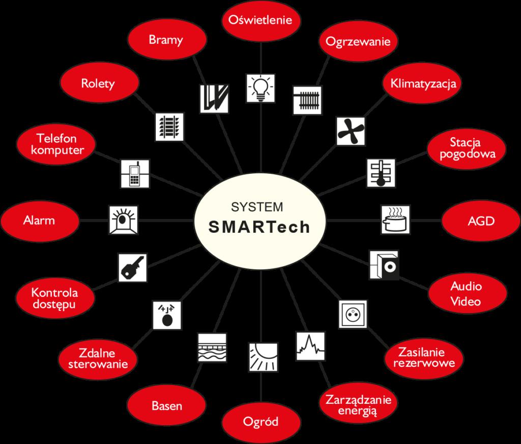 Zobacz KNX, Kino domowe, Multiroom, Crestron, Alarm, Monitoring - SMARTech Inteligentny Dom integracja domowych instalacji 1024x874