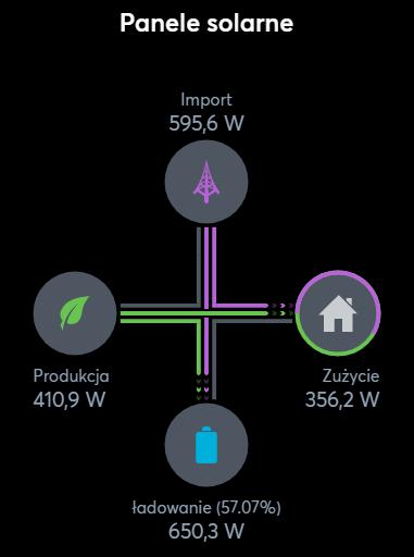 Zobacz Miniserwer Loxone - coraz lepsza wizualizacja i sterowanie domem - loxone miniserwer wizualizacja energii