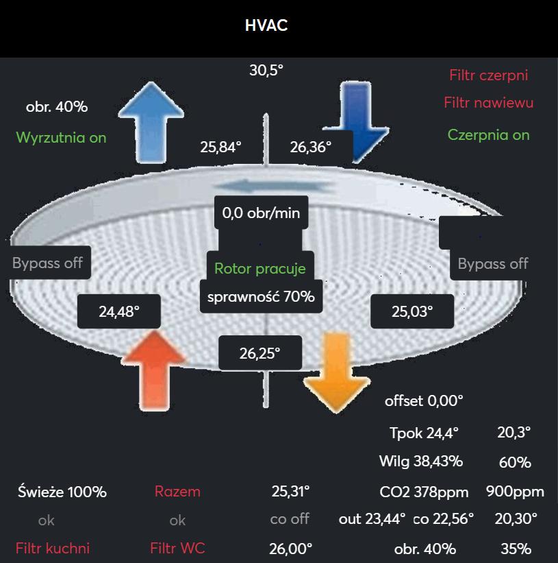 Zobacz Miniserwer Loxone - coraz lepsza wizualizacja i sterowanie domem - loxone miniserwer wizualizacja hvac